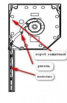 Принцип ригельной блокировки: секции подпружинены и, когда полотно полностью разворачивается, секции встают на излом. При попытке поднять полотно рольставнен, промежуточная и нижняя секция ригеля поворачиваются в противоположную валу сторону